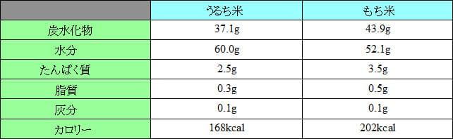 うるち米ともち米の栄養とカロリー
